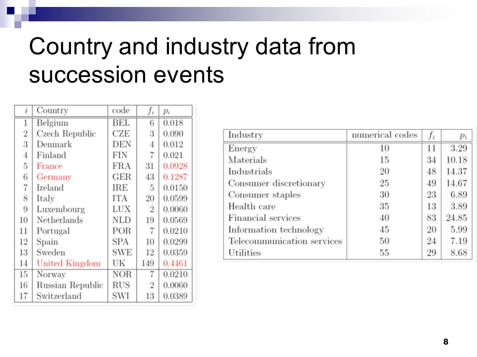 8 Country and industry data from succession events