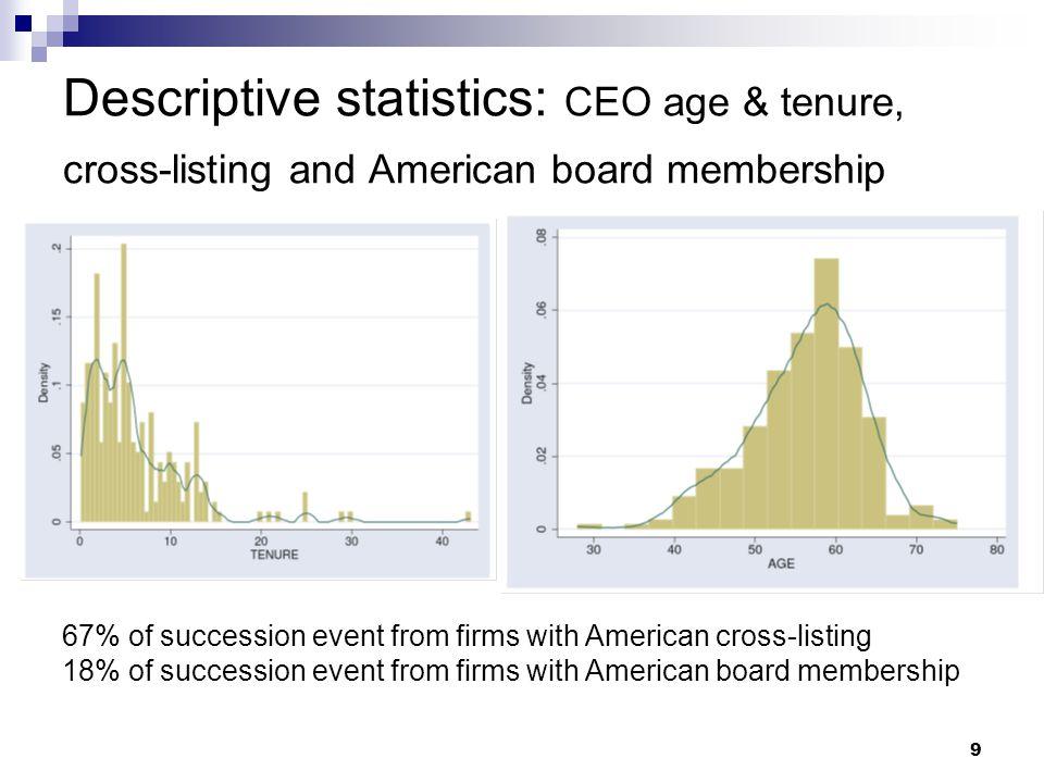 9 Descriptive statistics: CEO age & tenure, cross-listing and American board membership 67% of succession event from firms with American cross-listing 18% of succession event from firms with American board membership