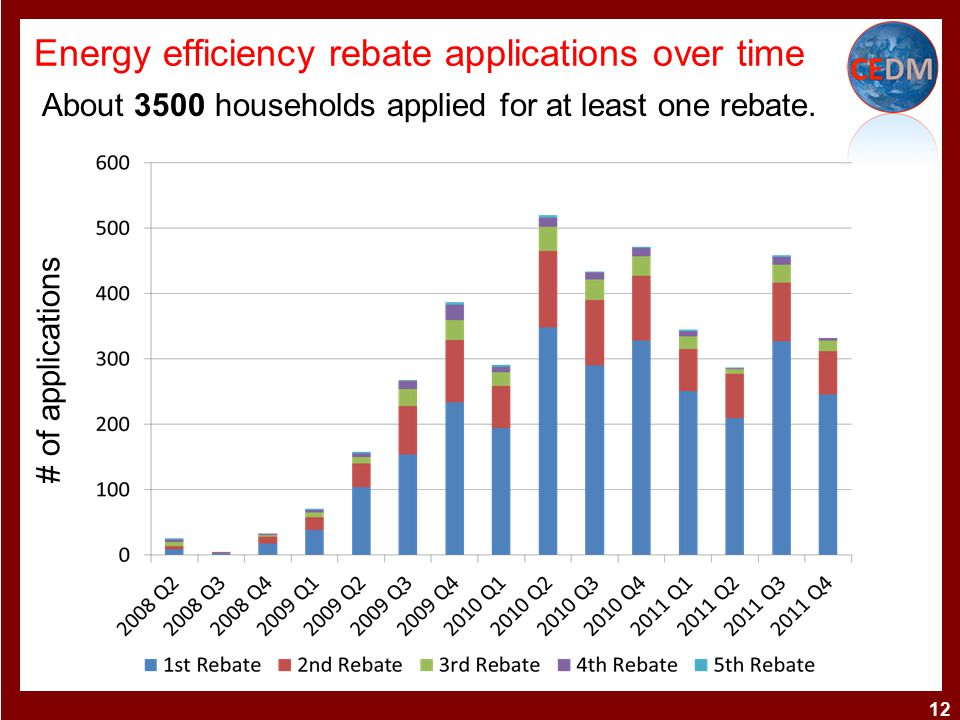 Energy efficiency rebate applications over time 12 # of applications About 3500 households applied for at least one rebate.