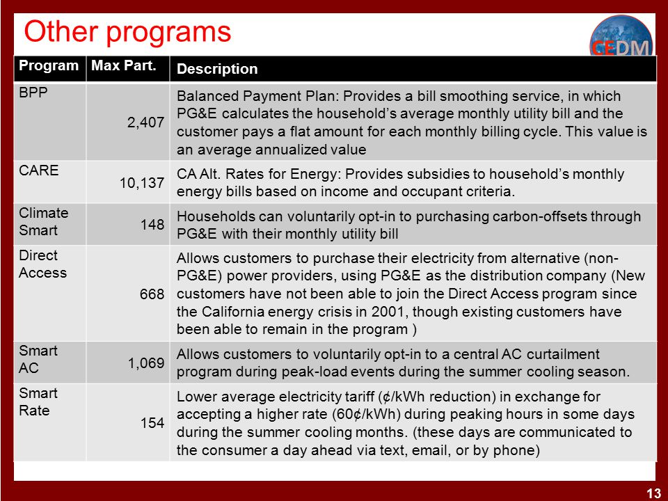 Other programs ProgramMax Part. Description BPP 2,407 Balanced Payment Plan: Provides a bill smoothing service, in which PG&E calculates the household