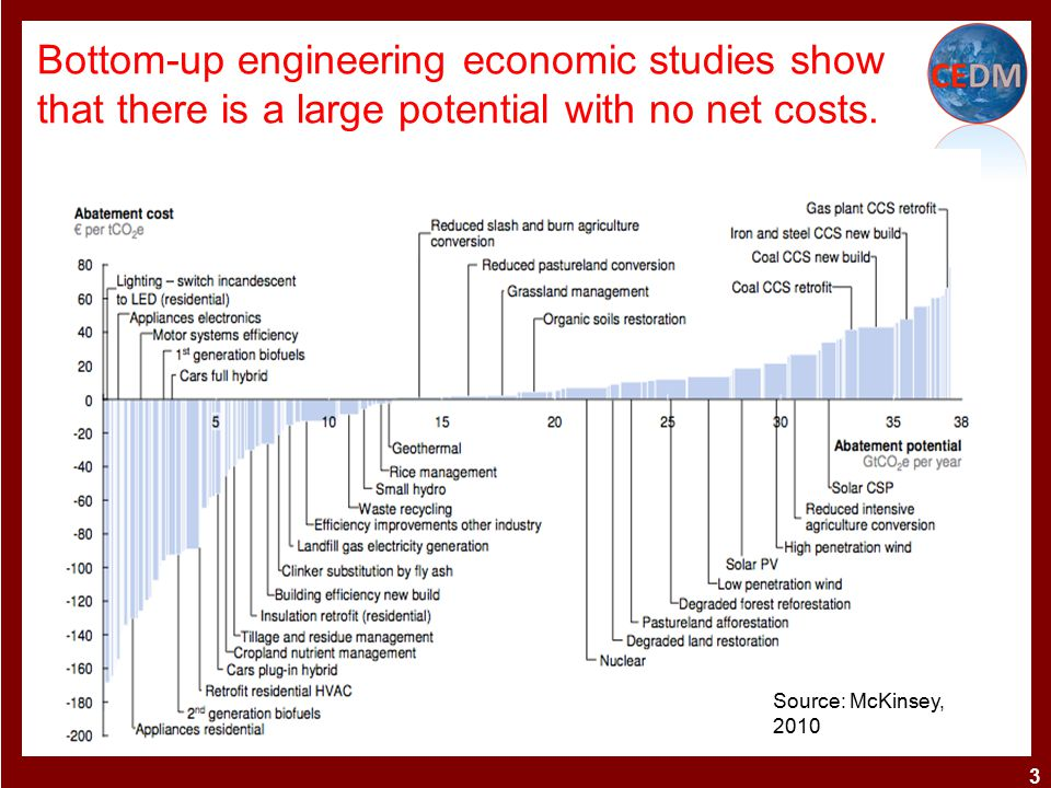Bottom-up engineering economic studies show that there is a large potential with no net costs.