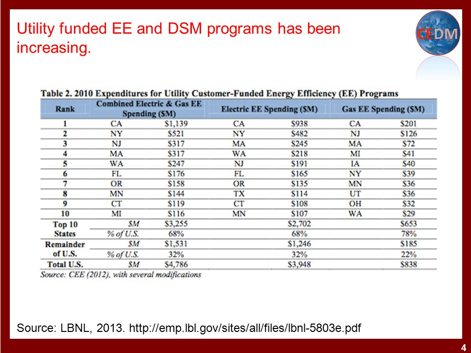 However, there is still a lack to evaluation of actual energy savings associated with different programs.
