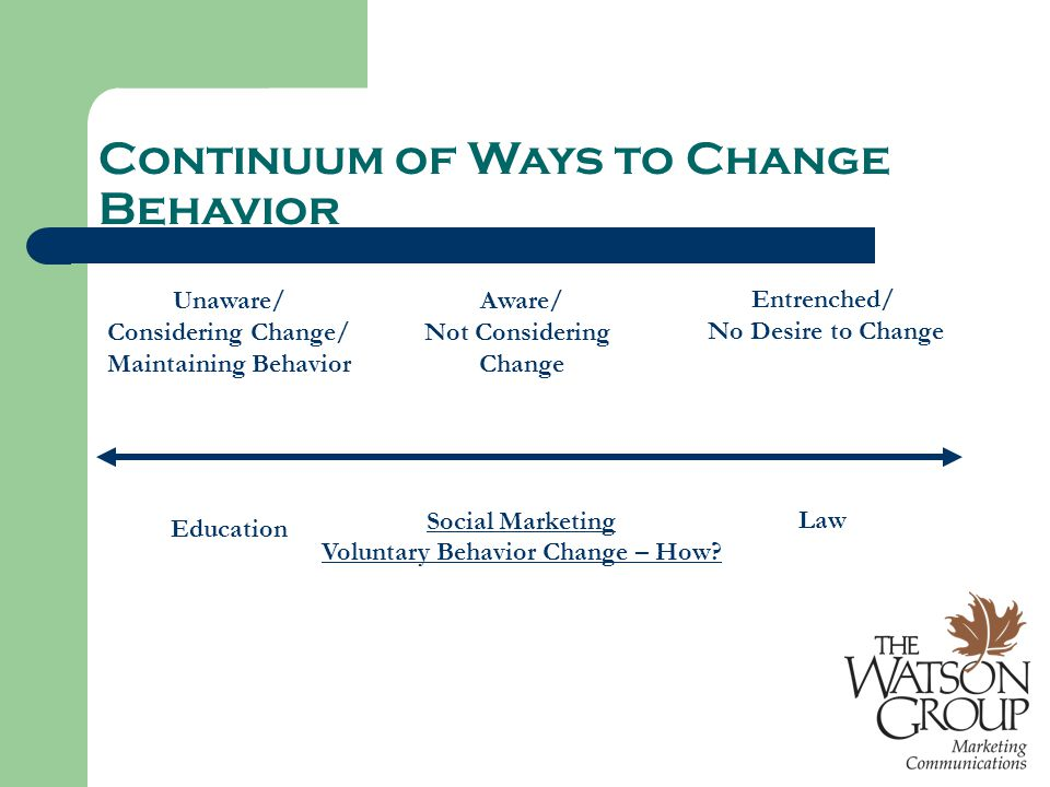 Continuum of Ways to Change Behavior Unaware/ Considering Change/ Maintaining Behavior Education Aware/ Not Considering Change Social Marketing Voluntary Behavior Change – How.