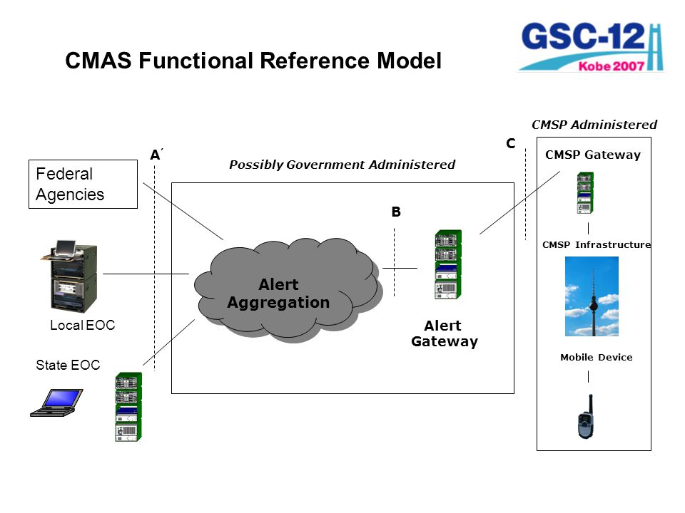 CMAS Functional Reference Model State EOC Federal Agencies Local EOC Alert Aggregation Alert Gateway CMSP Gateway CMSP Infrastructure Mobile Device Possibly Government Administered CMSP Administered A'A' C B