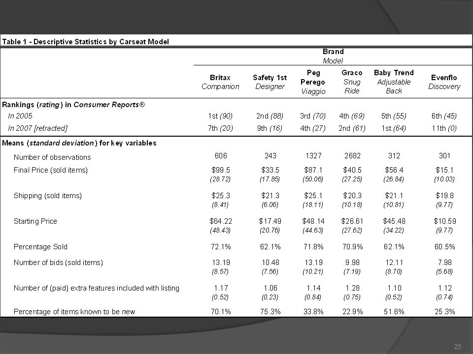 Descriptive statistics 25