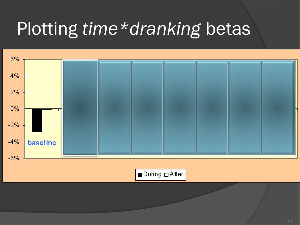 Plotting time*dranking betas 31