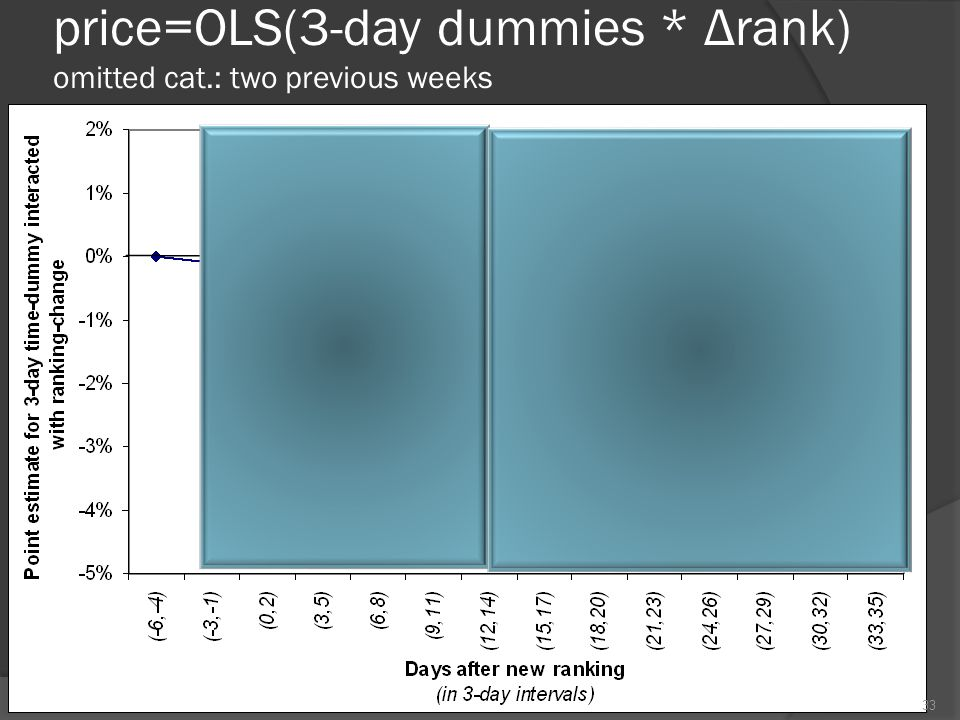 price=OLS(3-day dummies * Δrank) omitted cat.: two previous weeks 33