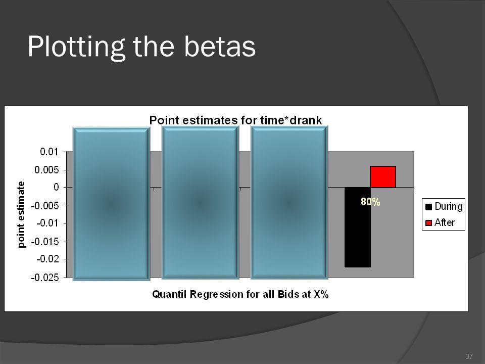 Plotting the betas 37
