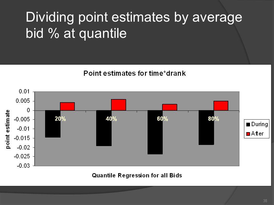 38 Dividing point estimates by average bid % at quantile