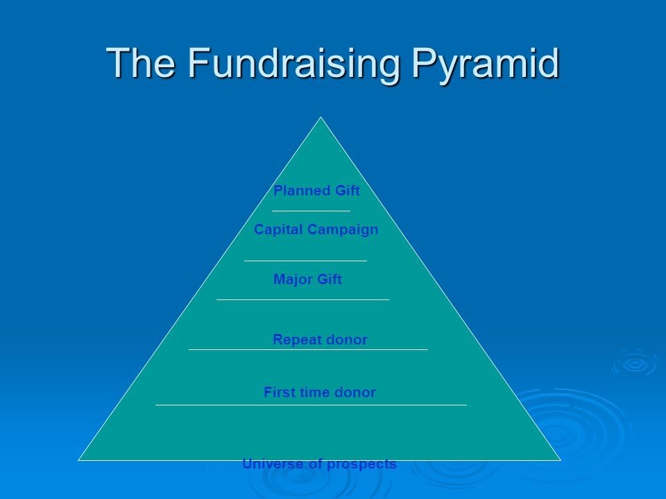 The Fundraising Pyramid Repeat donor First time donor Universe of prospects Major Gift Capital Campaign Planned Gift