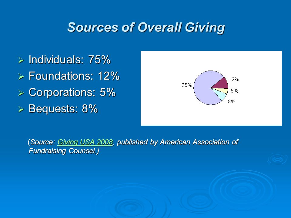 Sources of Overall Giving  Individuals: 75%  Foundations: 12%  Corporations: 5%  Bequests: 8% (Source: Giving USA 2008, published by American Association of Fundraising Counsel.) (Source: Giving USA 2008, published by American Association of Fundraising Counsel.)Giving USA 2008Giving USA 2008