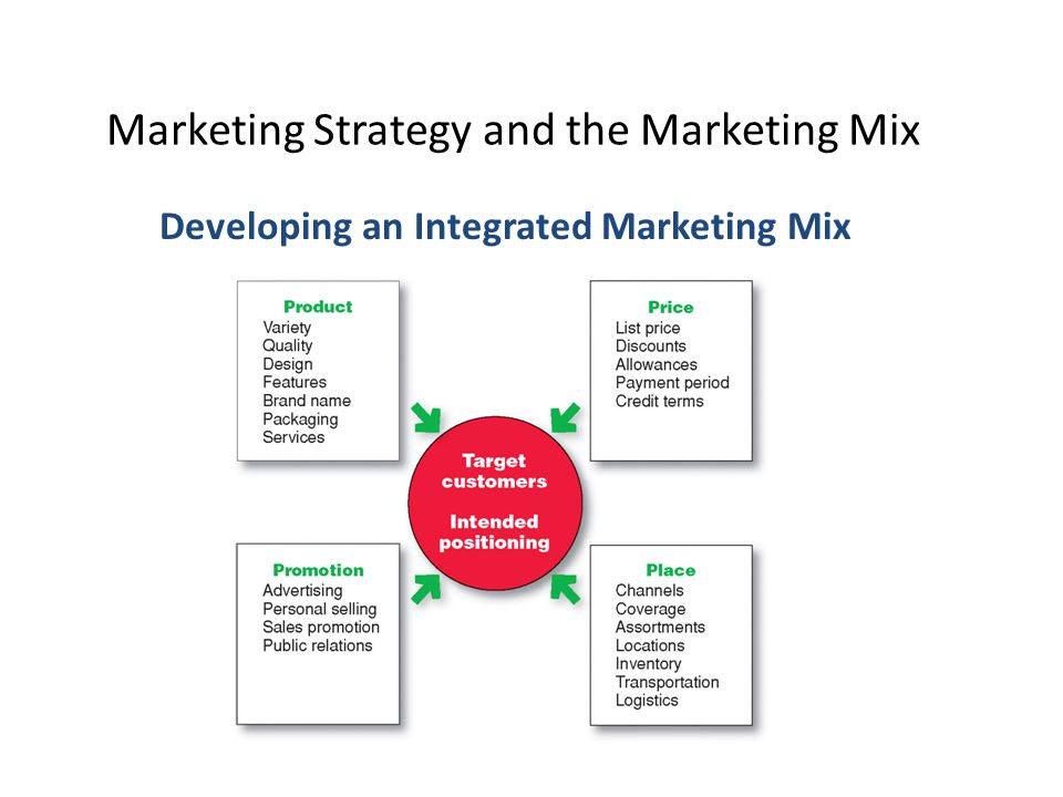 Marketing Strategy and the Marketing Mix Developing an Integrated Marketing Mix