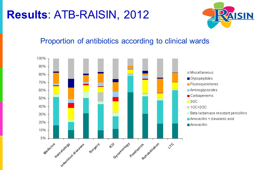 Results: ATB-RAISIN, 2012 Proportion of antibiotics according to clinical wards