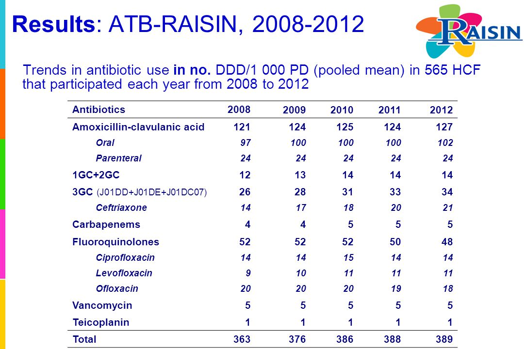 Results: ATB-RAISIN, 2008-2012 Trends in antibiotic use in no. DDD/1 000 PD (pooled mean) in 565 HCF that participated each year from 2008 to 2012 Ant