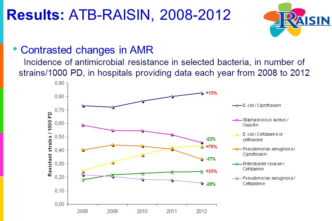 Results: ATB-RAISIN, 2008-2012 Incidence of antimicrobial resistance in selected bacteria, in number of strains/1000 PD, in hospitals providing data e