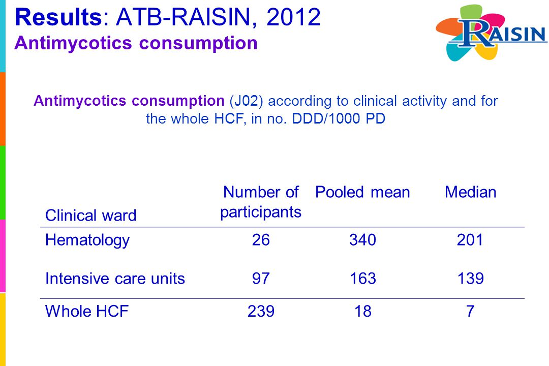 Results: ATB-RAISIN, 2012 Antimycotics consumption Antimycotics consumption (J02) according to clinical activity and for the whole HCF, in no. DDD/100
