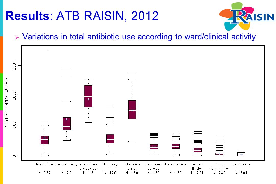 Results: ATB RAISIN, 2012  Variations in total antibiotic use according to ward/clinical activity