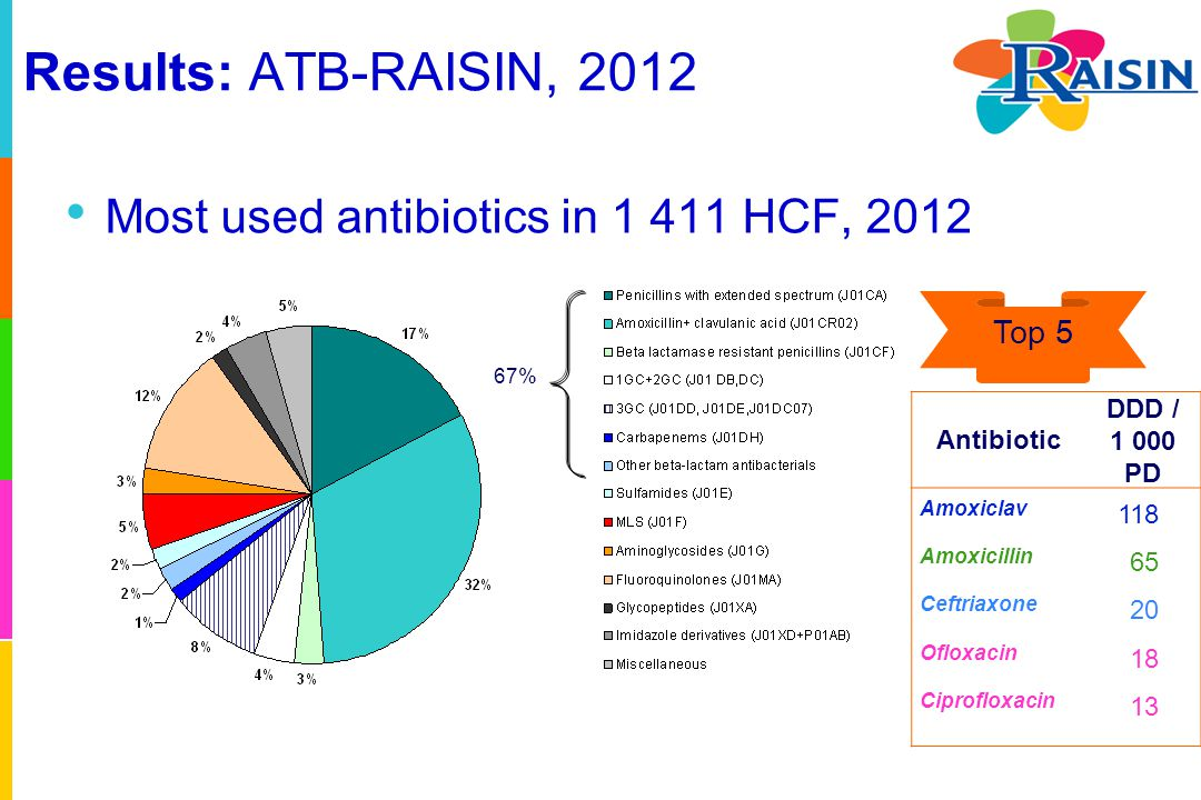 Results: ATB-RAISIN, 2012 Consumption of antibiotics (J01+P01AB+J04) in number of DDD/1 000 PD (regional pooled mean), and surveillance coverage (% beds) (N= 1 409 HCF) Warning: data from voluntarily participating hospitals.