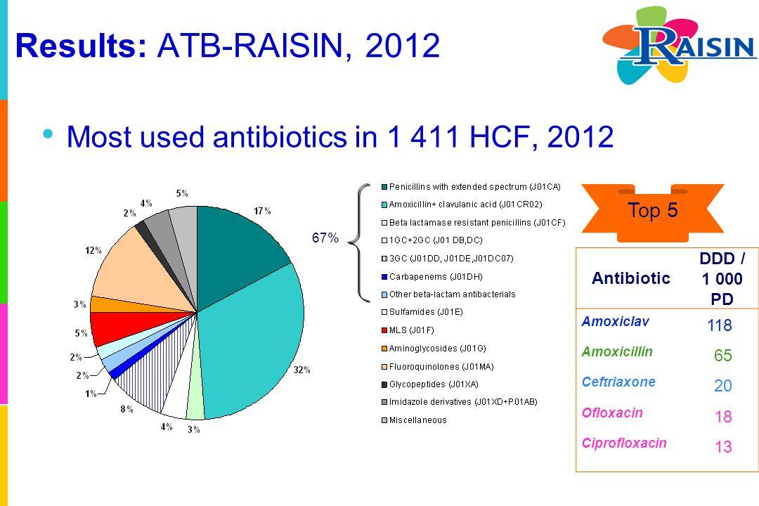 Results: ATB-RAISIN, 2012 Most used antibiotics in 1 411 HCF, 2012 Antibiotic DDD / 1 000 PD Amoxiclav 118 Amoxicillin 65 Ceftriaxone 20 Ofloxacin 18 Ciprofloxacin 13 Top 5 67%