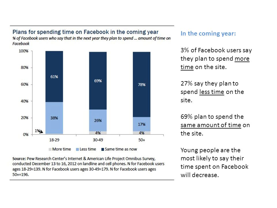 In the coming year: 3% of Facebook users say they plan to spend more time on the site.