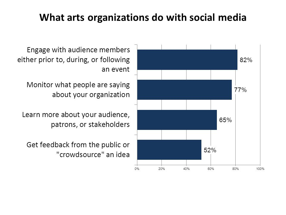 What arts organizations do with social media