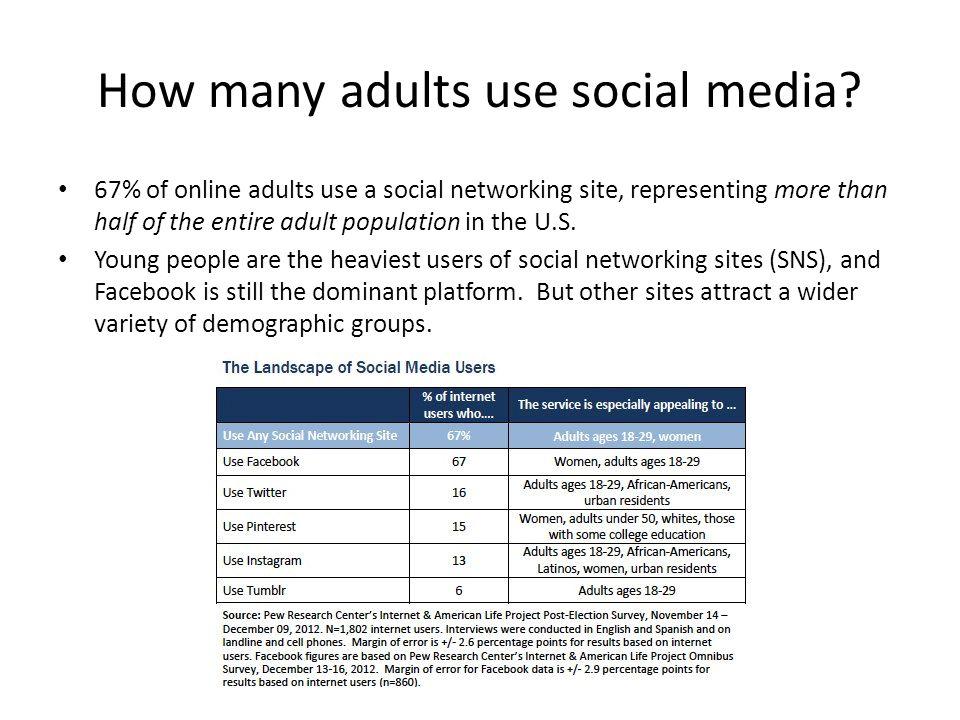 How many adults use social media.