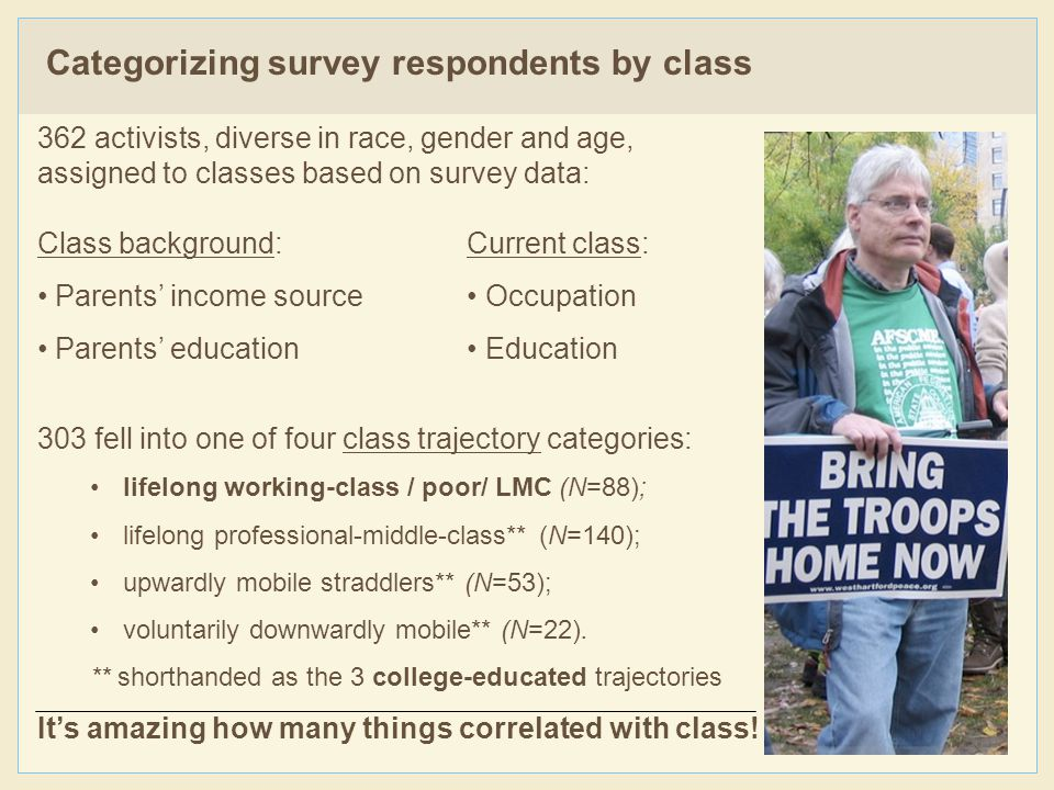 362 activists, diverse in race, gender and age, assigned to classes based on survey data: Class background: Current class: Parents' income source Occupation Parents' education Education 303 fell into one of four class trajectory categories: lifelong working-class / poor/ LMC (N=88); lifelong professional-middle-class** (N=140); upwardly mobile straddlers** (N=53); voluntarily downwardly mobile** (N=22).