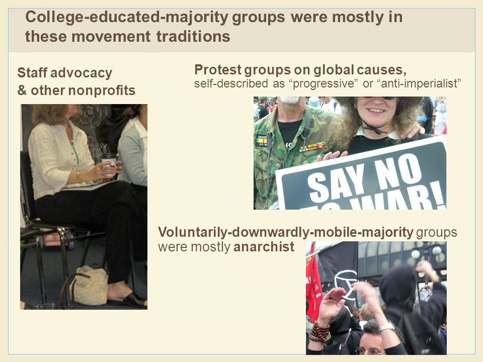 Staff advocacy & other nonprofits College-educated-majority groups were mostly in these movement traditions Protest groups on global causes, self-described as progressive or anti-imperialist Voluntarily-downwardly-mobile-majority groups were mostly anarchist