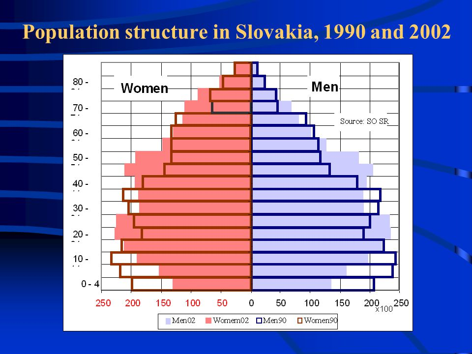 Population structure in Slovakia, 1990 and 2002
