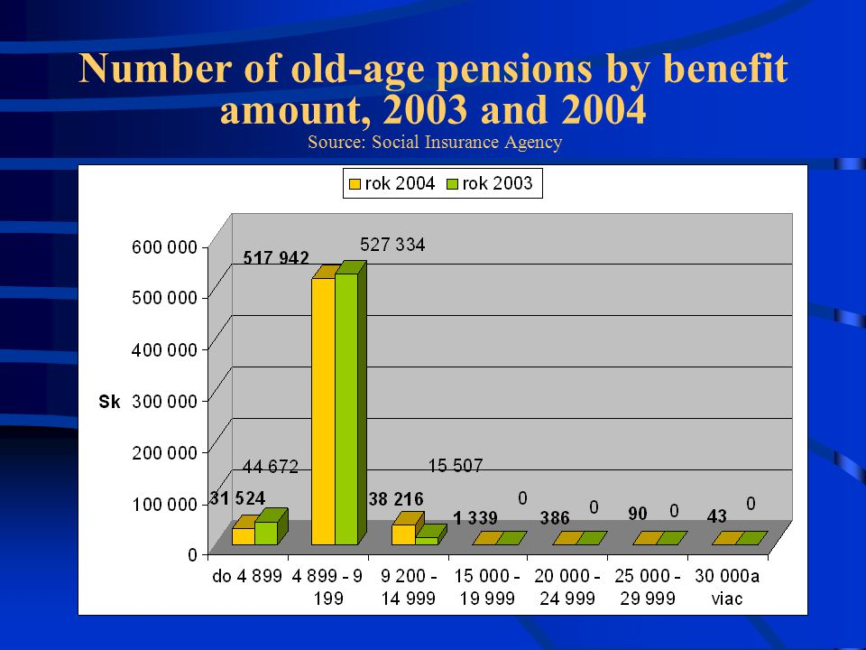 Number of old-age pensions by benefit amount, 2003 and 2004 Source: Social Insurance Agency