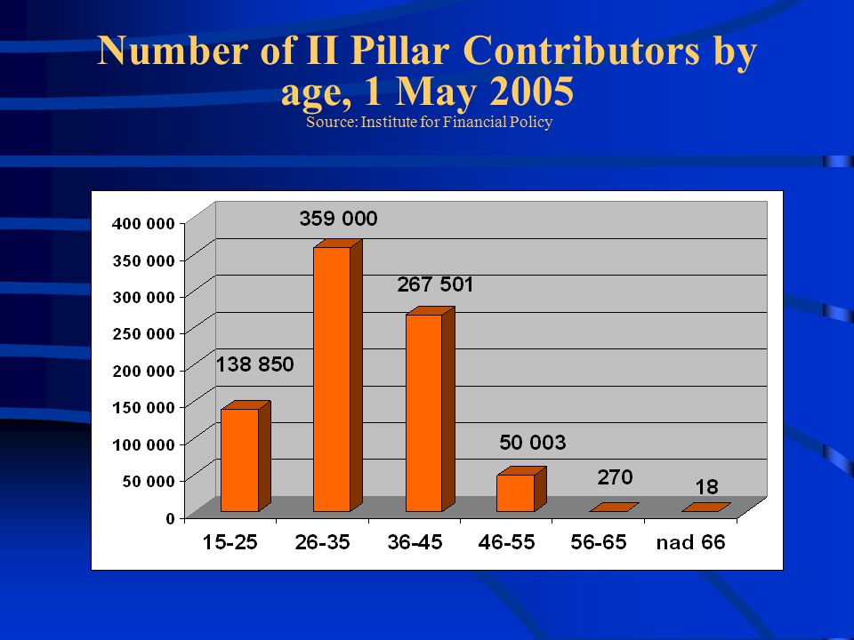 Number of II Pillar Contributors by age, 1 May 2005 Source: Institute for Financial Policy