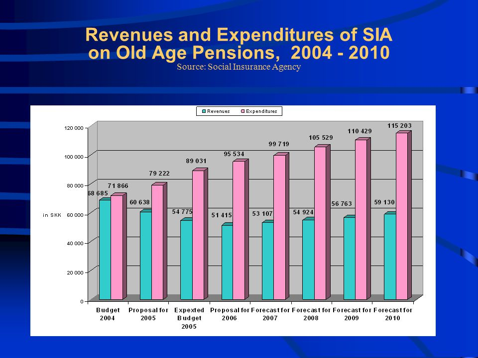 Revenues and Expenditures of SIA on Old Age Pensions, 2004 - 2010 Source: Social Insurance Agency