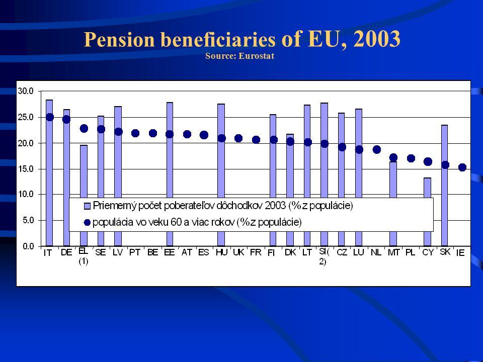 Pension beneficiaries of EU, 2003 Source: Eurostat