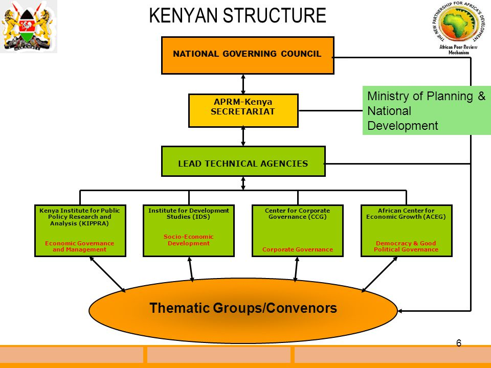 6 KENYAN STRUCTURE LEAD TECHNICAL AGENCIES NATIONAL GOVERNING COUNCIL APRM-Kenya SECRETARIAT Kenya Institute for Public Policy Research and Analysis (KIPPRA) Economic Governance and Management Center for Corporate Governance (CCG) Corporate Governance Institute for Development Studies (IDS) Socio-Economic Development African Center for Economic Growth (ACEG) Democracy & Good Political Governance Thematic Groups/Convenors Ministry of Planning & National Development