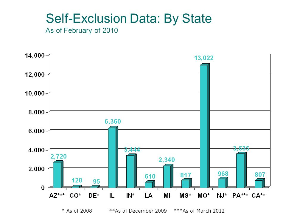 * As of 2008 **As of December 2009 ***As of March 2012 Self-Exclusion Data: By State As of February of 2010