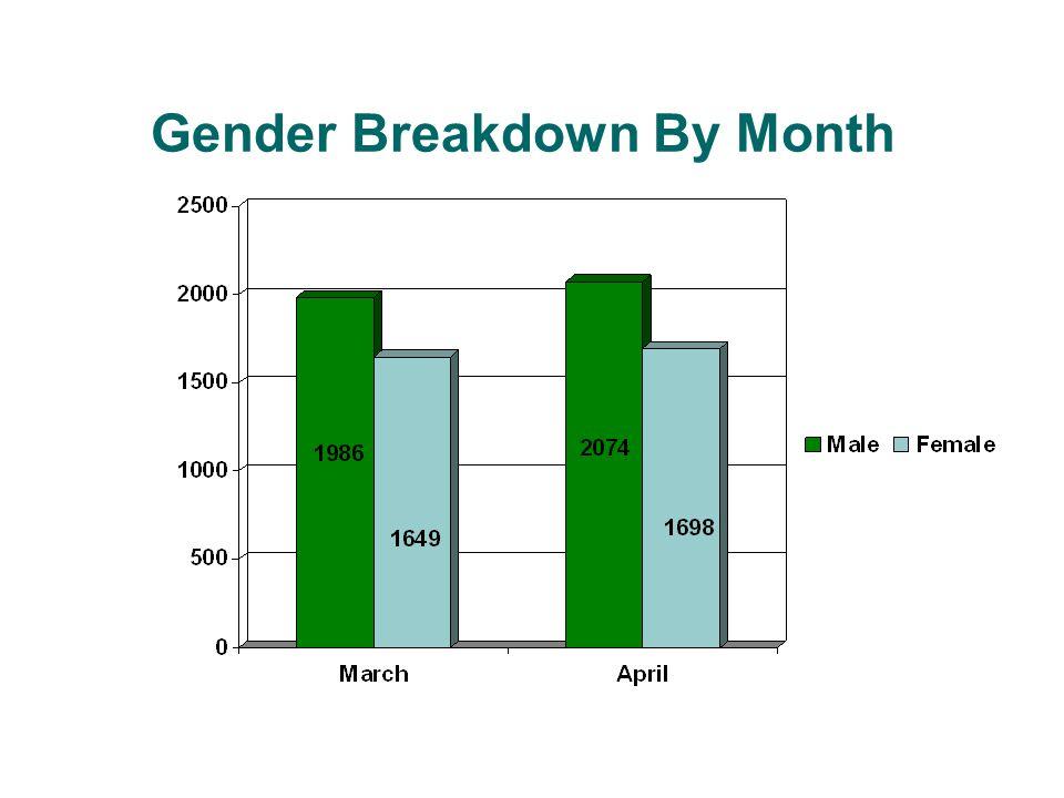 Gender Breakdown By Month