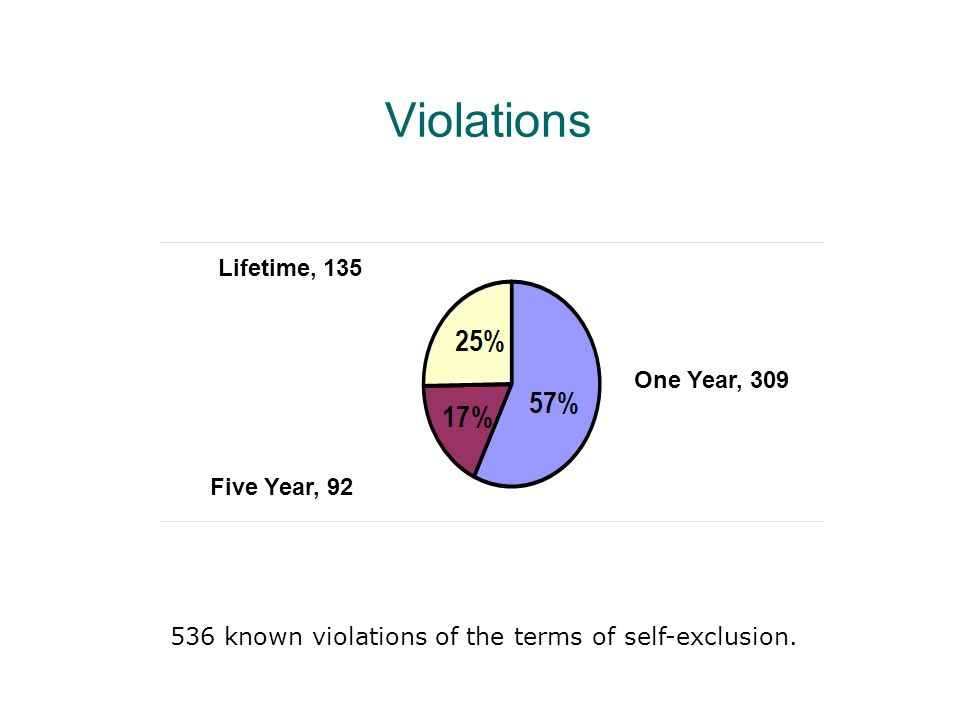 Violations Lifetime, 135 One Year, 309 Five Year, 92 536 known violations of the terms of self-exclusion.