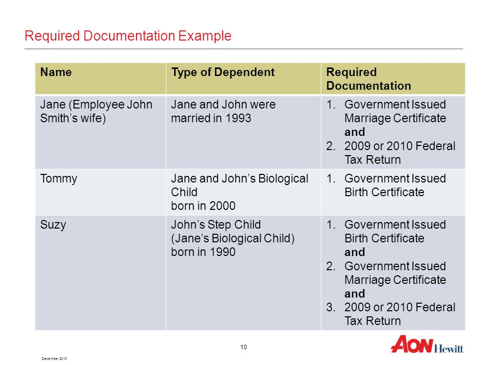 December 2010 10 NameType of DependentRequired Documentation Jane (Employee John Smith's wife) Jane and John were married in 1993 1.Government Issued