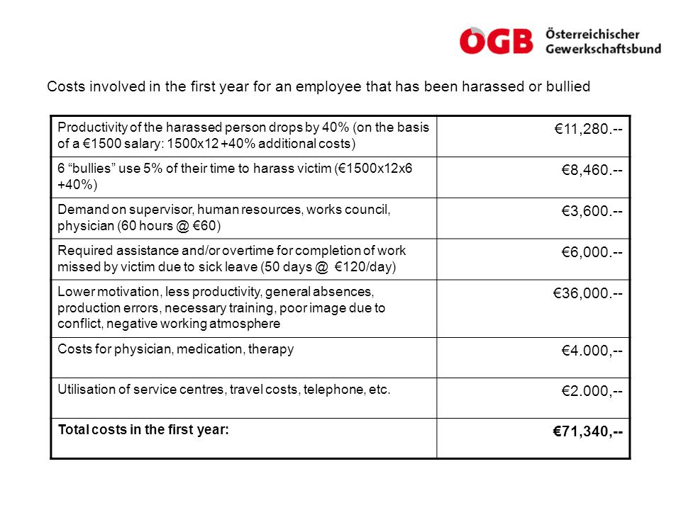 Costs involved in the first year for an employee that has been harassed or bullied Productivity of the harassed person drops by 40% (on the basis of a €1500 salary: 1500x12 +40% additional costs) €11,280.-- 6 bullies use 5% of their time to harass victim (€1500x12x6 +40%) €8,460.-- Demand on supervisor, human resources, works council, physician (60 hours @ €60) €3,600.-- Required assistance and/or overtime for completion of work missed by victim due to sick leave (50 days @ €120/day) €6,000.-- Lower motivation, less productivity, general absences, production errors, necessary training, poor image due to conflict, negative working atmosphere €36,000.-- Costs for physician, medication, therapy €4.000,-- Utilisation of service centres, travel costs, telephone, etc.