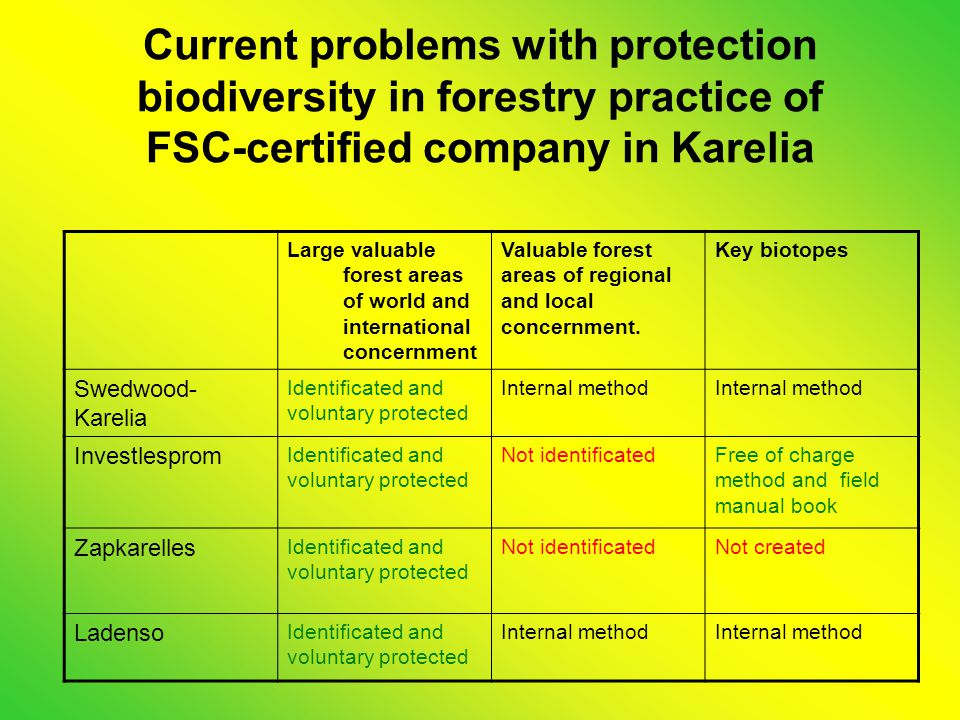 Current problems with protection biodiversity in forestry practice of FSC-certified company in Karelia Large valuable forest areas of world and international concernment Valuable forest areas of regional and local concernment.