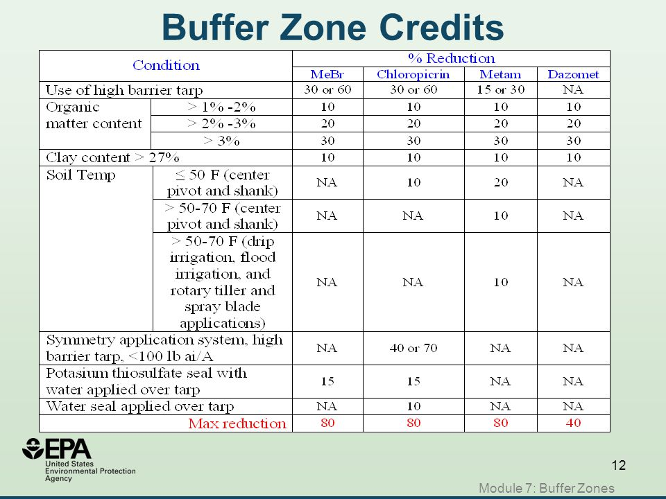 12 Buffer Zone Credits Module 7: Buffer Zones