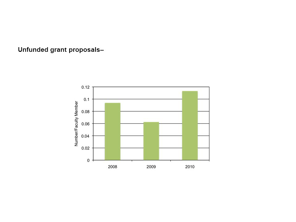 Unfunded grant proposals–