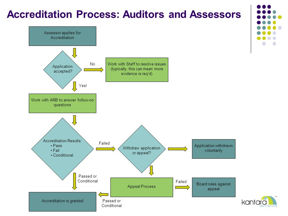 Accreditation Process: Auditors and Assessors Work with Staff to resolve issues (typically, this can mean more evidence is req'd) Assessor applies for Accreditation Application accepted.