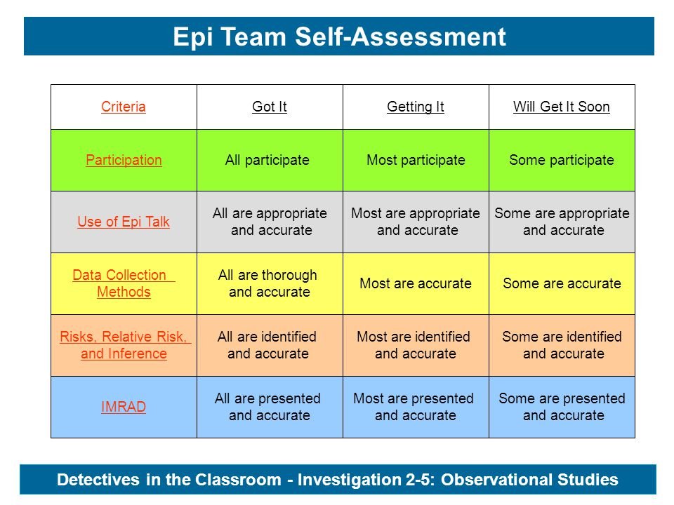 Epi Team Self-Assessment CriteriaGot ItGetting ItWill Get It Soon Participation All participateMost participateSome participate Use of Epi Talk All are appropriate and accurate Most are appropriate and accurate Some are appropriate and accurate Data Collection Methods All are thorough and accurate Most are accurateSome are accurate Risks, Relative Risk, and Inference All are identified and accurate Most are identified and accurate Some are identified and accurate IMRAD All are presented and accurate Most are presented and accurate Some are presented and accurate