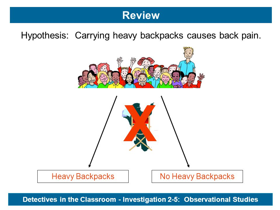 Heavy BackpacksNo Heavy Backpacks Review Hypothesis: Carrying heavy backpacks causes back pain. X Detectives in the Classroom - Investigation 2-5: Obs