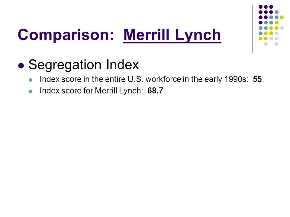 Comparison: Merrill Lynch Segregation Index Index score in the entire U.S.