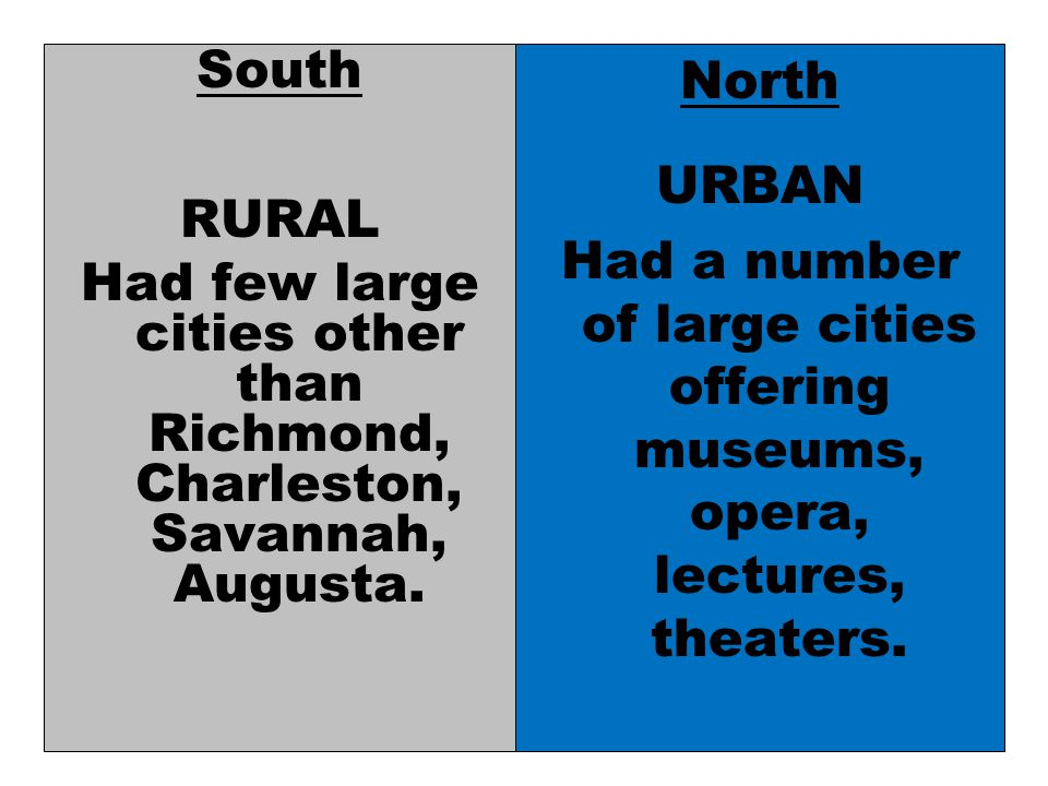 South RURAL Had few large cities other than Richmond, Charleston, Savannah, Augusta.