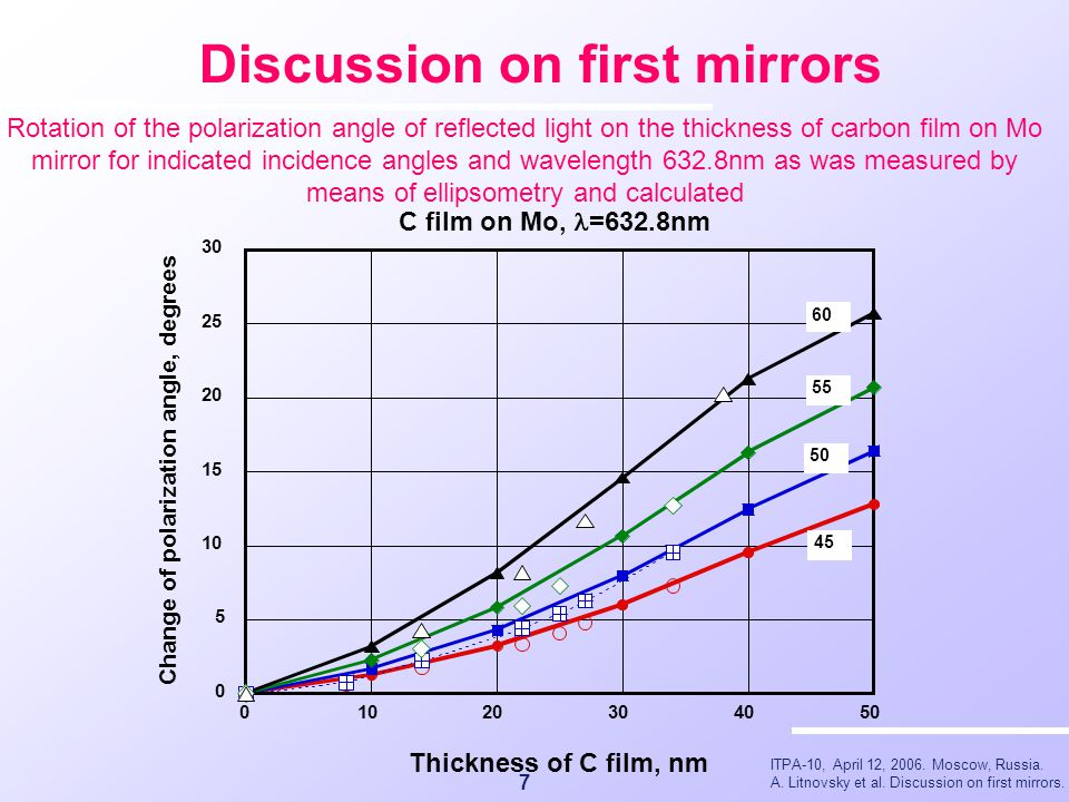 ITPA-10, April 12, 2006. Moscow, Russia. A. Litnovsky et al. Discussion on first mirrors. Discussion on first mirrors 7 Rotation of the polarization a