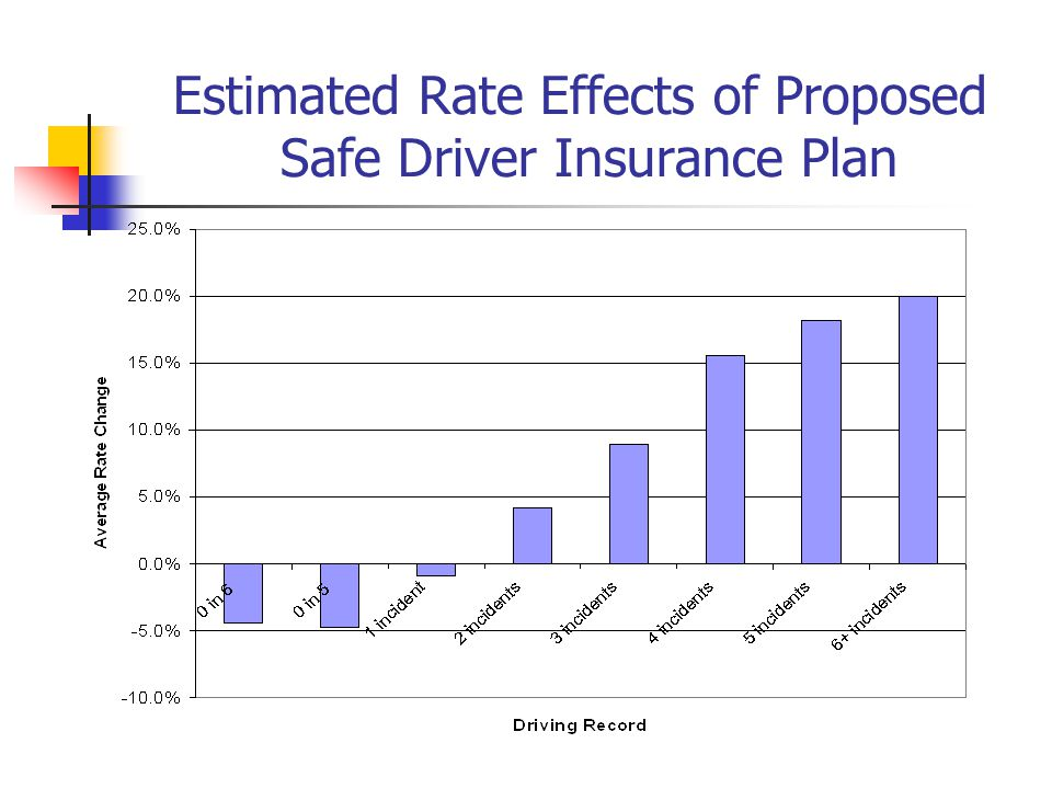Estimated Rate Effects of Proposed Safe Driver Insurance Plan