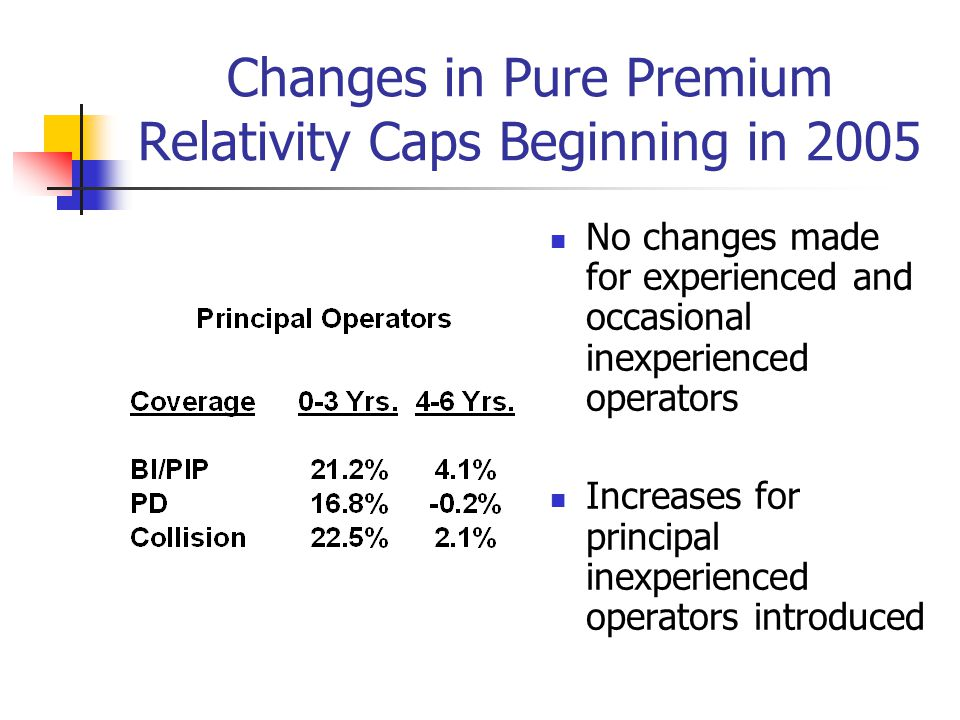Changes in Pure Premium Relativity Caps Beginning in 2005 No changes made for experienced and occasional inexperienced operators Increases for princip